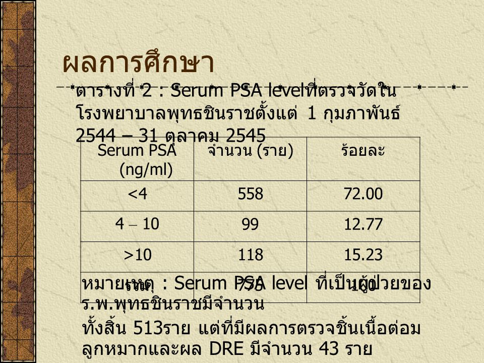 ผลการศึกษา ตารางที่ 2 : Serum PSA levelที่ตรวจวัดในโรงพยาบาลพุทธชินราชตั้งแต่ 1 กุมภาพันธ์ 2544 – 31 ตุลาคม 2545.