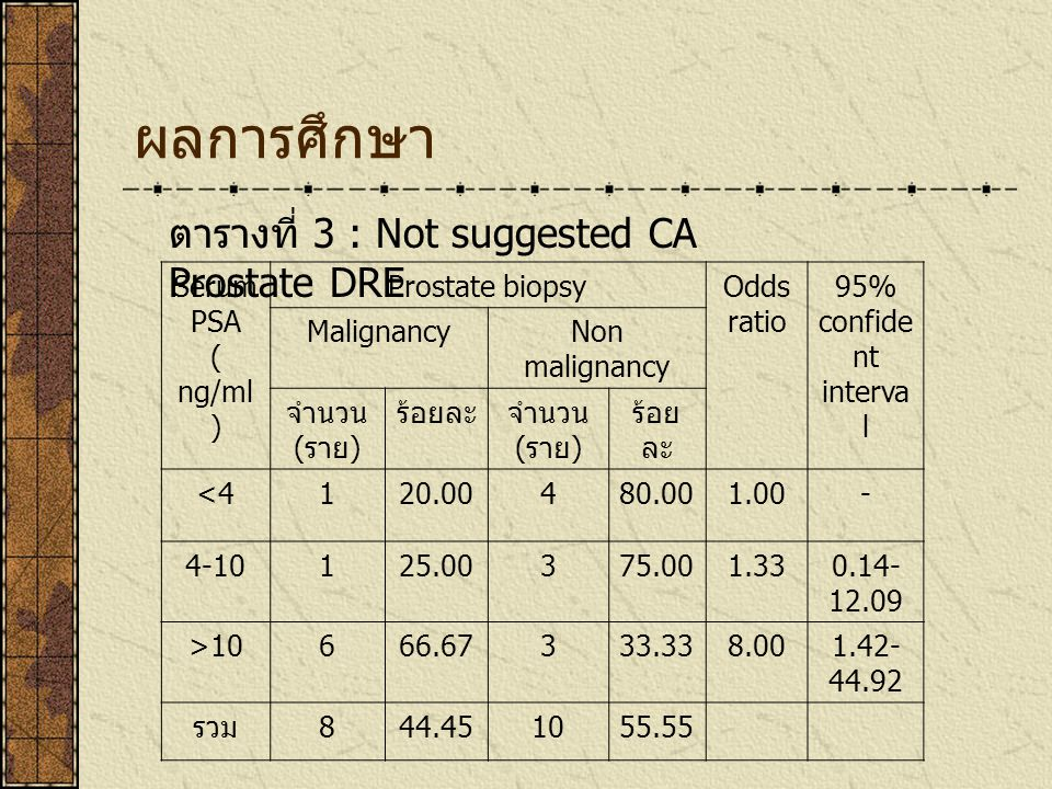 ผลการศึกษา ตารางที่ 3 : Not suggested CA Prostate DRE Serum PSA
