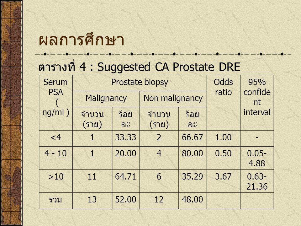 ผลการศึกษา ตารางที่ 4 : Suggested CA Prostate DRE Serum PSA ( ng/ml )