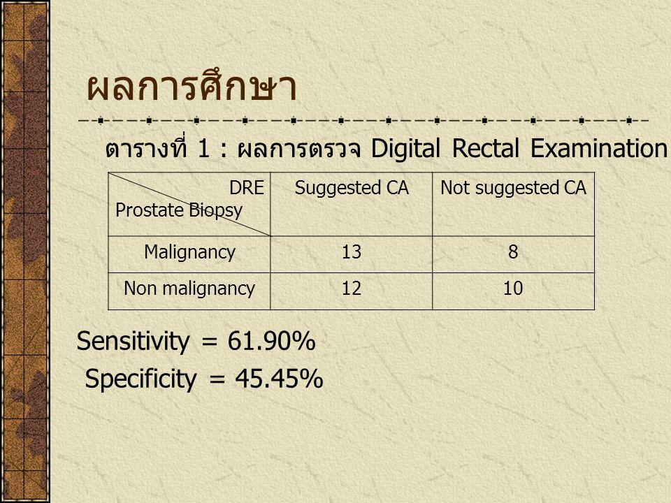 ผลการศึกษา ตารางที่ 1 : ผลการตรวจ Digital Rectal Examination