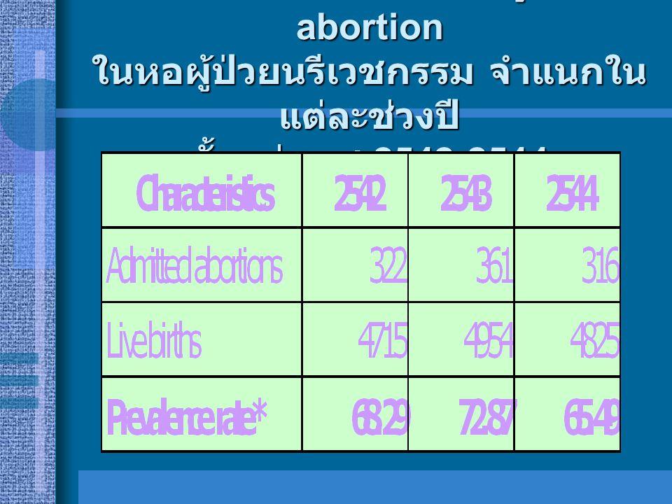 Prevalence rate ของผู้ป่วย abortion ในหอผู้ป่วยนรีเวชกรรม จำแนกในแต่ละช่วงปี ตั้งแต่ พ.ศ.2542-2544