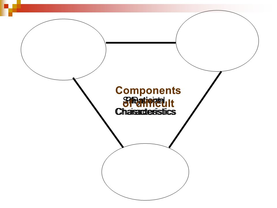 Components of difficult