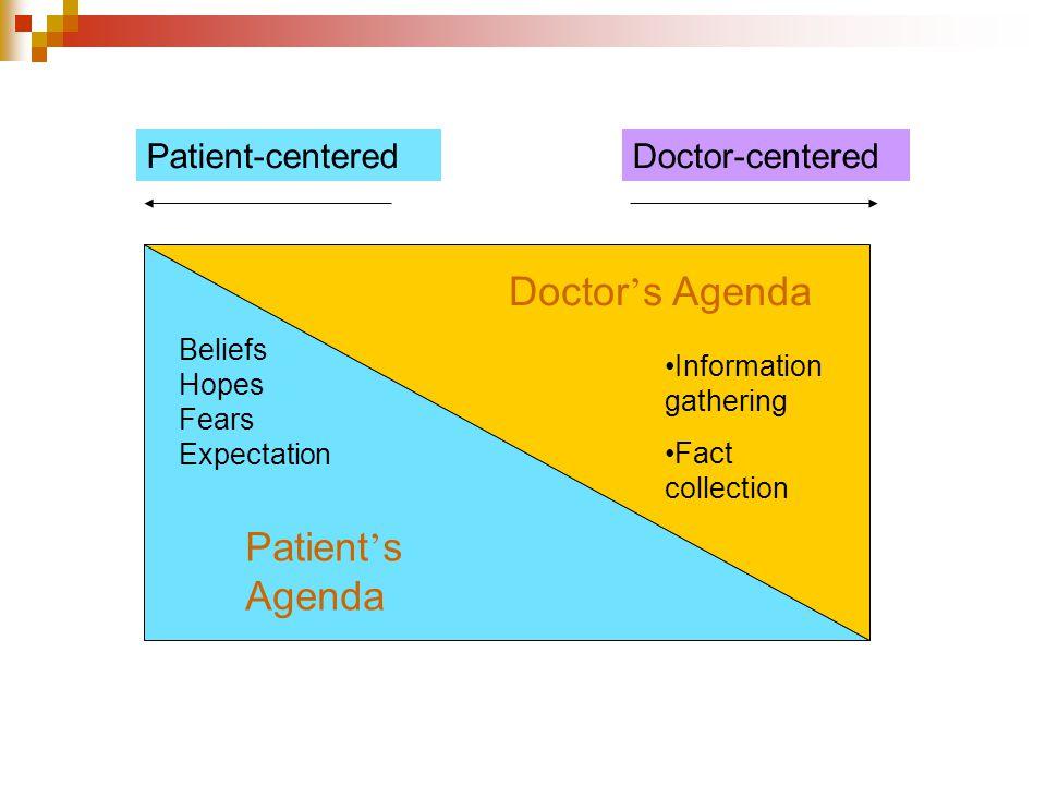 Doctor's Agenda Patient's Agenda Patient-centered Doctor-centered