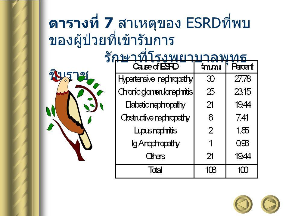 ตารางที่ 7 สาเหตุของ ESRDที่พบของผู้ป่วยที่เข้ารับการ