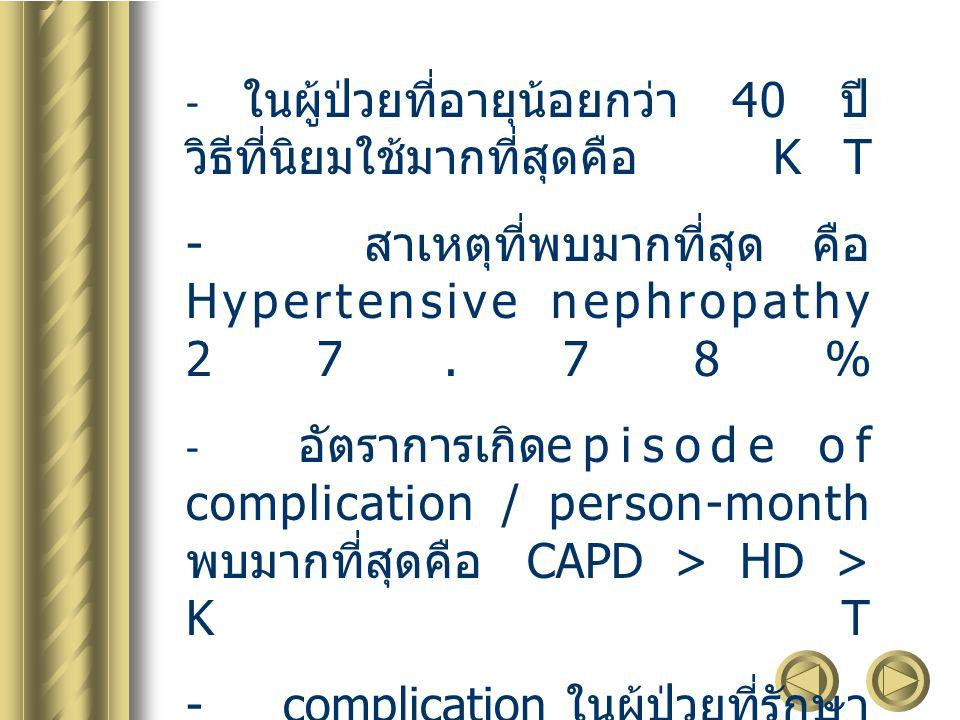 - สาเหตุที่พบมากที่สุด คือ Hypertensive nephropathy 27.78%