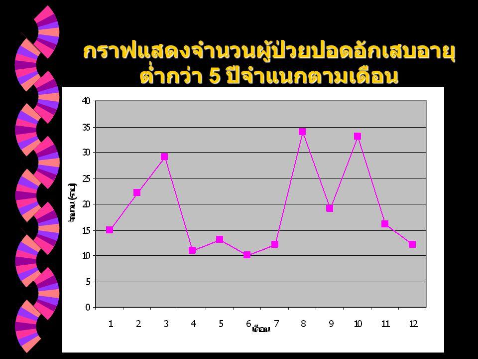 กราฟแสดงจำนวนผู้ป่วยปอดอักเสบอายุต่ำกว่า 5 ปีจำแนกตามเดือน