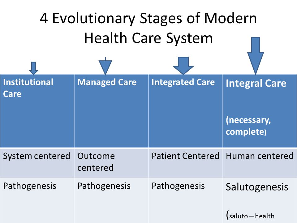 4 Evolutionary Stages of Modern Health Care System
