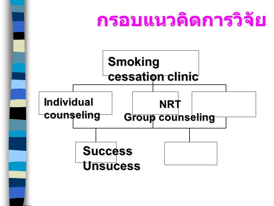 กรอบแนวคิดการวิจัย Smoking cessation clinic Success Unsucess
