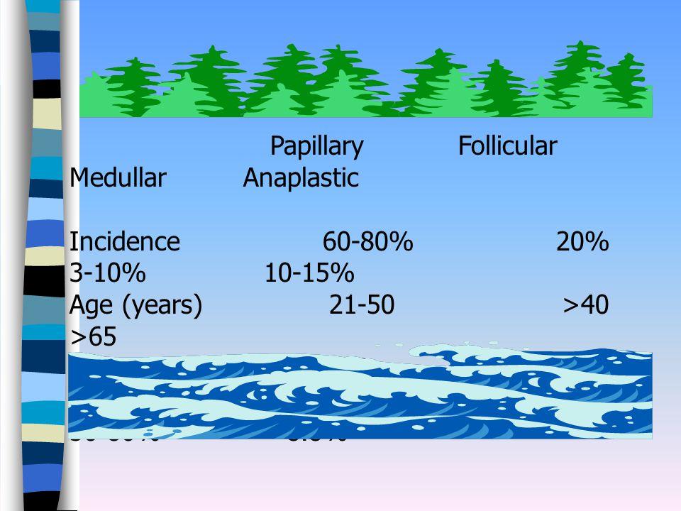 Papillary Follicular Medullar Anaplastic