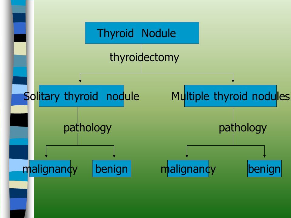 Solitary thyroid nodule Multiple thyroid nodules