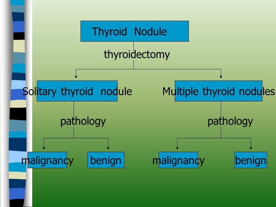 Solitary thyroid nodule Multiple thyroid nodules