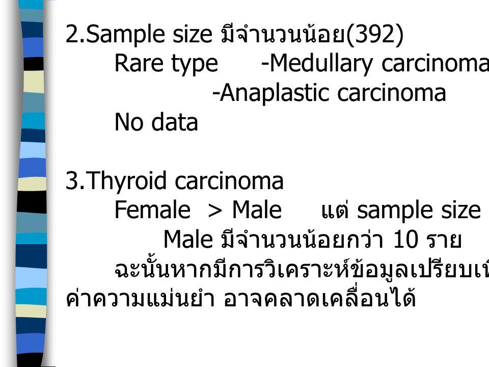 2.Sample size มีจำนวนน้อย(392)