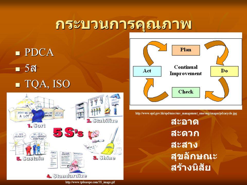 กระบวนการคุณภาพ PDCA 5ส TQA, ISO สะอาด สะดวก สะสาง สุขลักษณะ