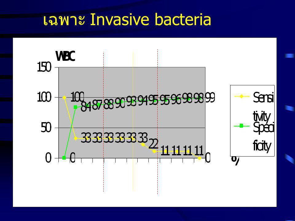 เฉพาะ Invasive bacteria