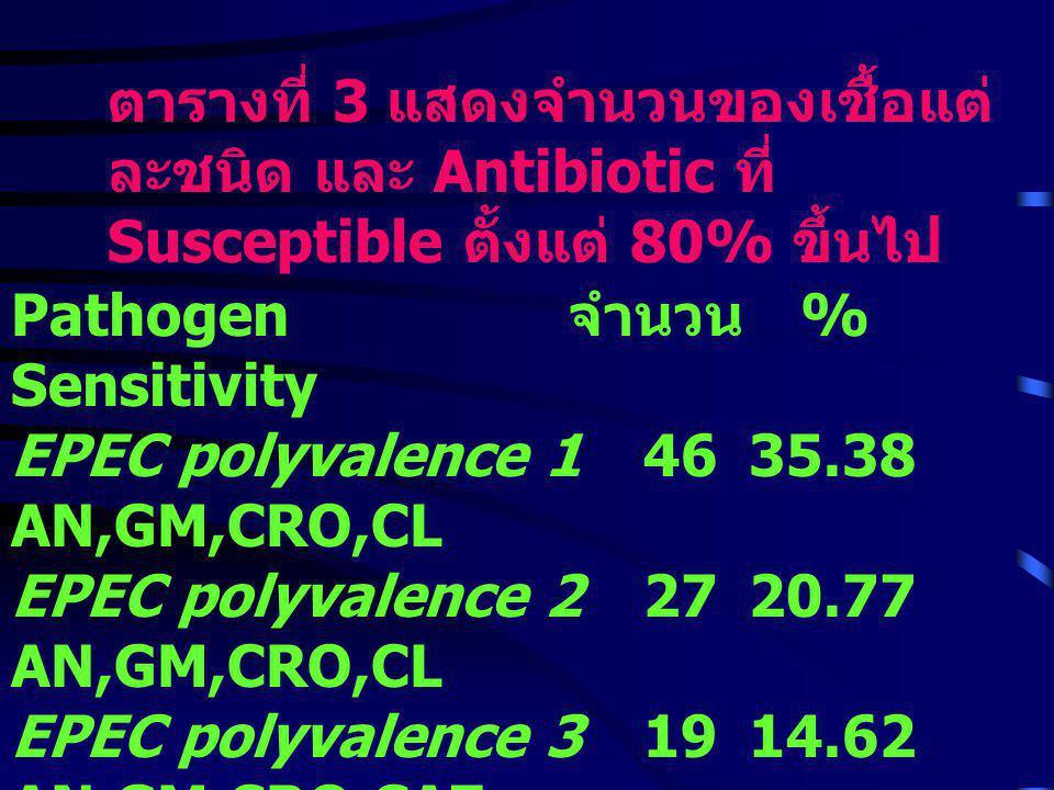 ตารางที่ 3 แสดงจำนวนของเชื้อแต่ละชนิด และ Antibiotic ที่ Susceptible ตั้งแต่ 80% ขึ้นไป