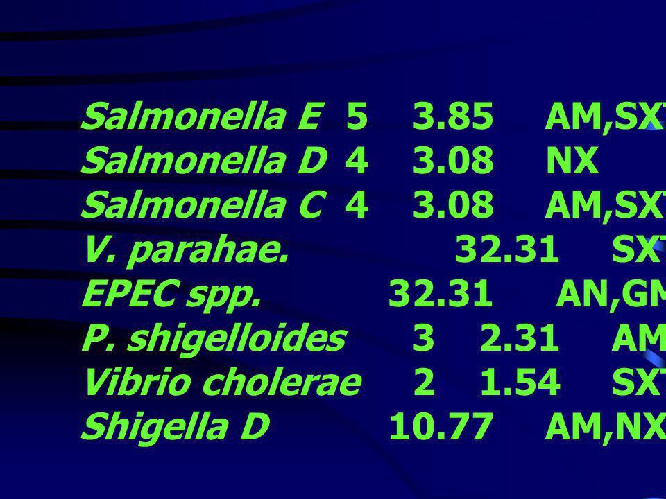 Salmonella E 5 3.85 AM,SXT Salmonella D 4 3.08 NX. Salmonella C 4 3.08 AM,SXT. V. parahae. 3 2.31 SXT,NX,C,TE.