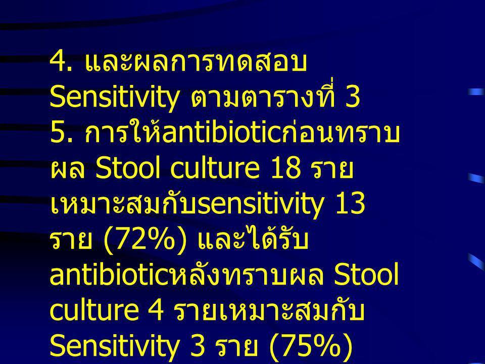 4. และผลการทดสอบ Sensitivity ตามตารางที่ 3