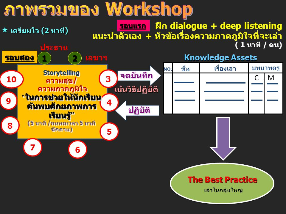 ภาพรวมของ Workshop ฝึก dialogue + deep listening แนะนำตัวเอง + หัวข้อเรื่องความภาคภูมิใจที่จะเล่า ( 1 นาที / คน)
