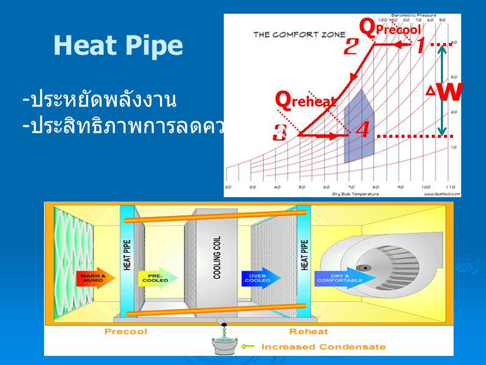 w Heat Pipe QPrecool -ประหยัดพลังงาน -ประสิทธิภาพการลดความชื้นสูง