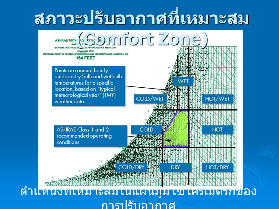 สภาวะปรับอากาศที่เหมาะสม (Comfort Zone)