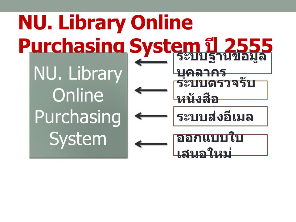NU. Library Online Purchasing System ปี 2555