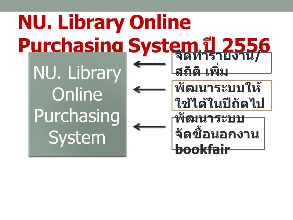 NU. Library Online Purchasing System ปี 2556