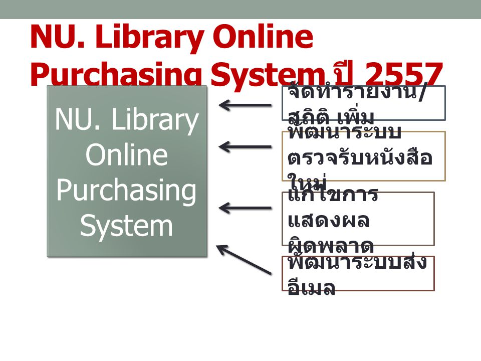 NU. Library Online Purchasing System ปี 2557