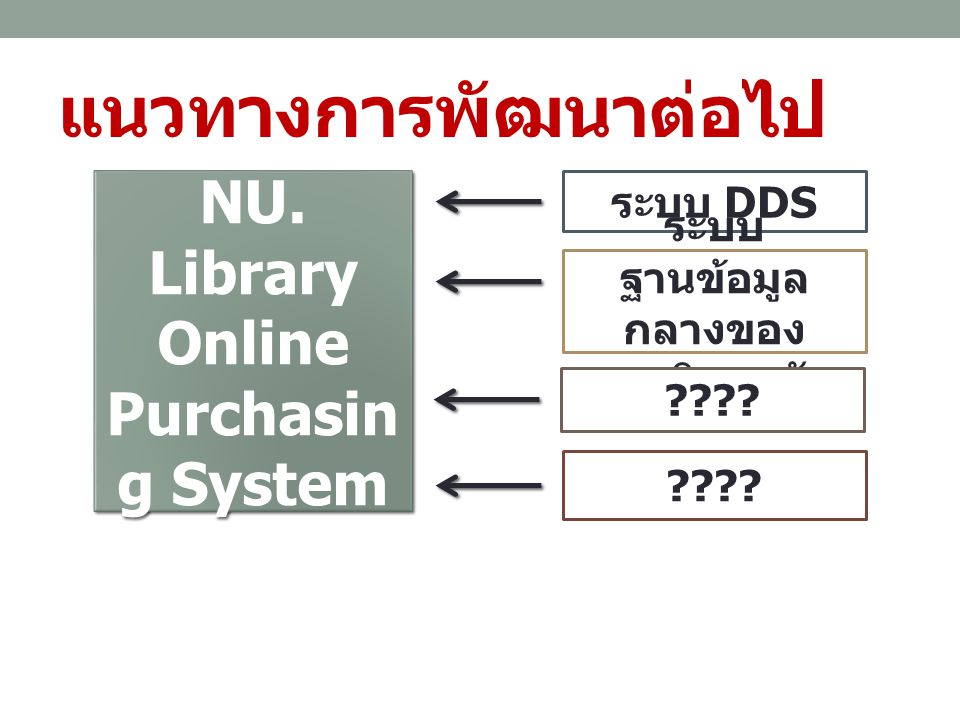 NU. Library Online Purchasing System ระบบฐานข้อมูลกลางของมหาวิทยาลัย