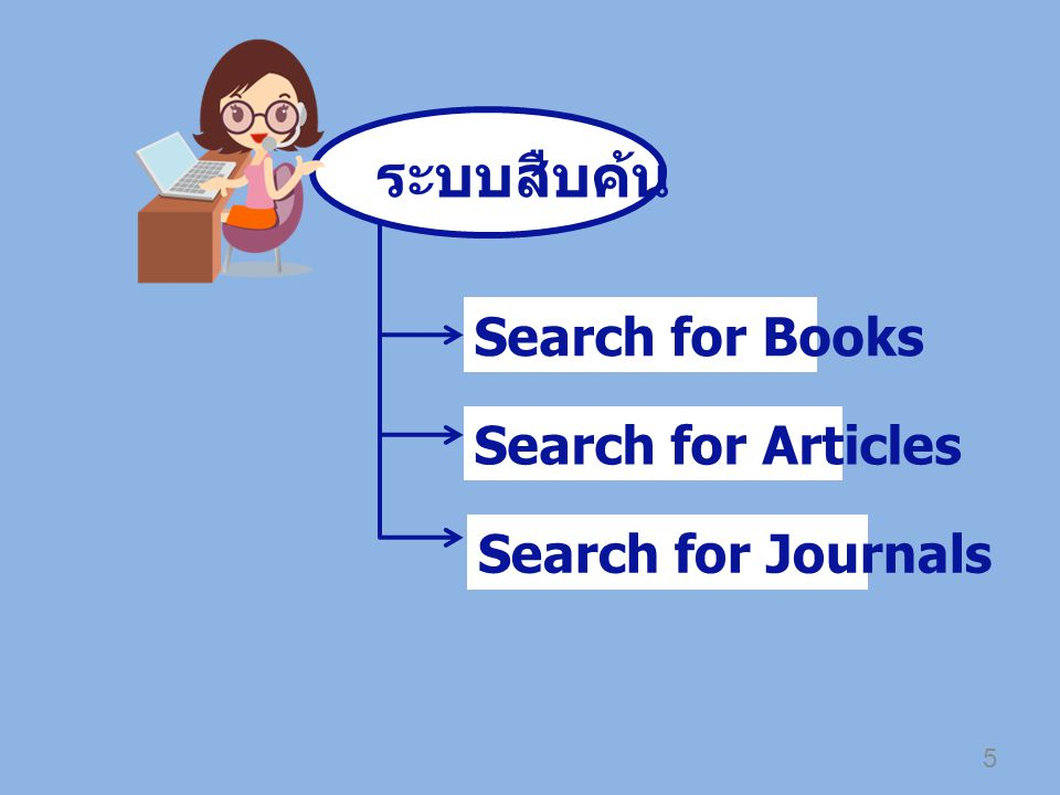 ระบบสืบค้น Search for Books Search for Articles Search for Journals