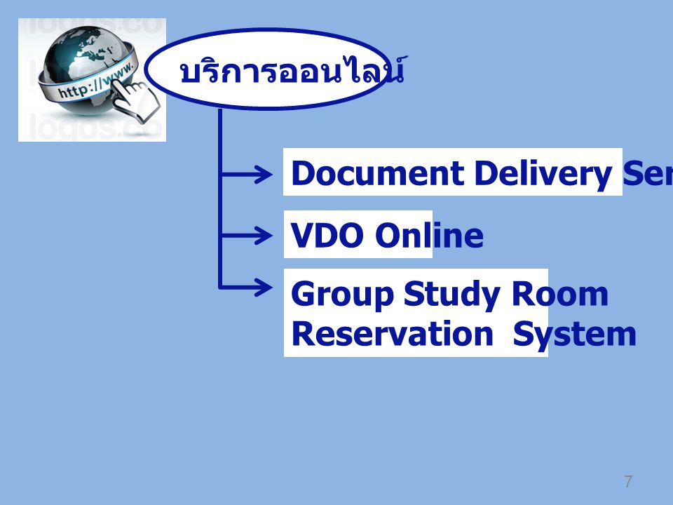 บริการออนไลน์ Document Delivery Service VDO Online Group Study Room Reservation System