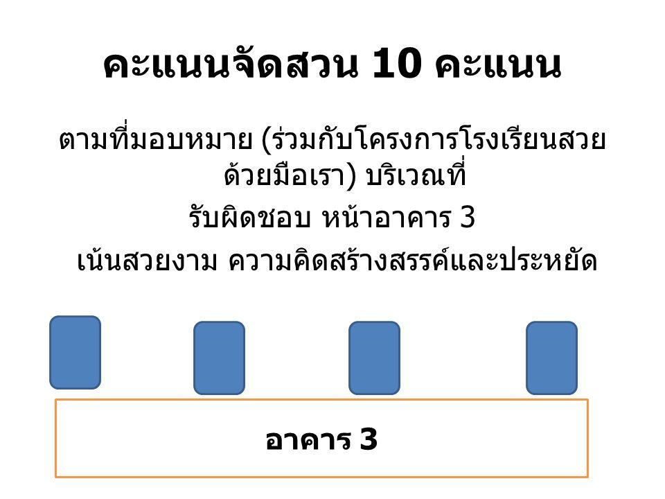 คะแนนจัดสวน 10 คะแนน ตามที่มอบหมาย (ร่วมกับโครงการโรงเรียนสวยด้วยมือเรา) บริเวณที่ รับผิดชอบ หน้าอาคาร 3 เน้นสวยงาม ความคิดสร้างสรรค์และประหยัด