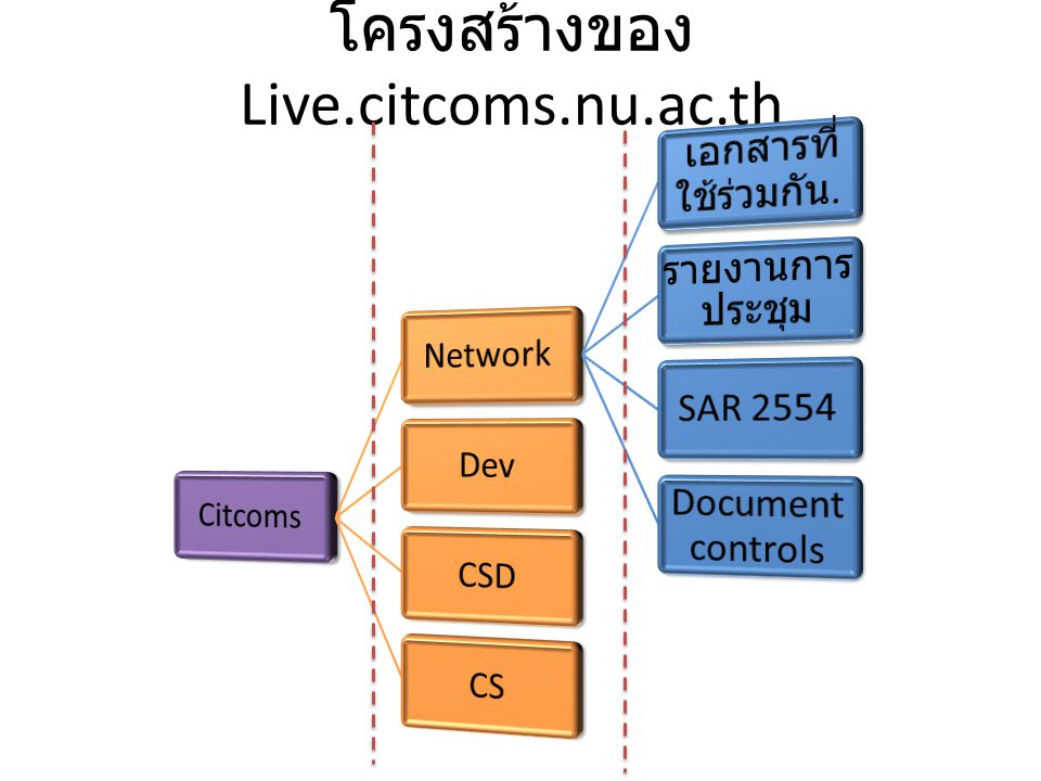 โครงสร้างของ Live.citcoms.nu.ac.th