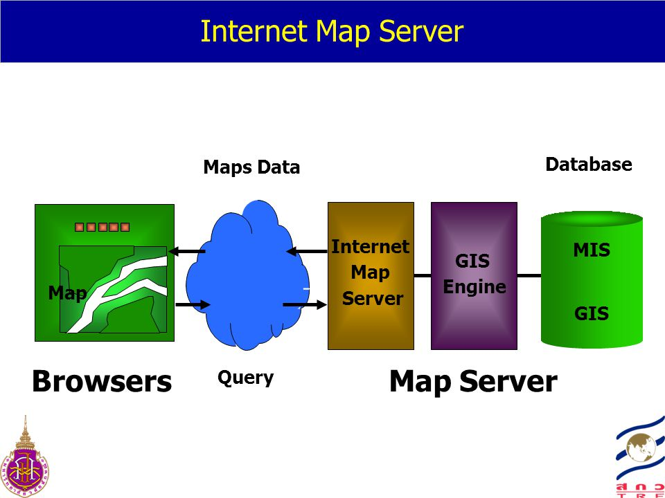 Internet Map Server Browsers Map Server Database Maps Data