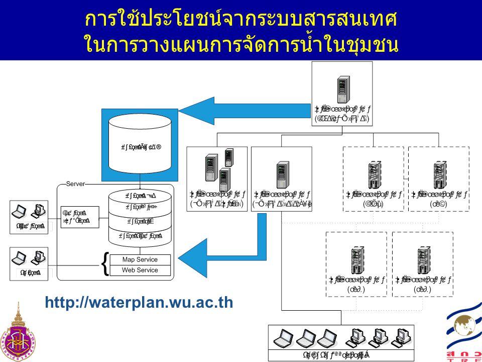 การใช้ประโยชน์จากระบบสารสนเทศ ในการวางแผนการจัดการน้ำในชุมชน