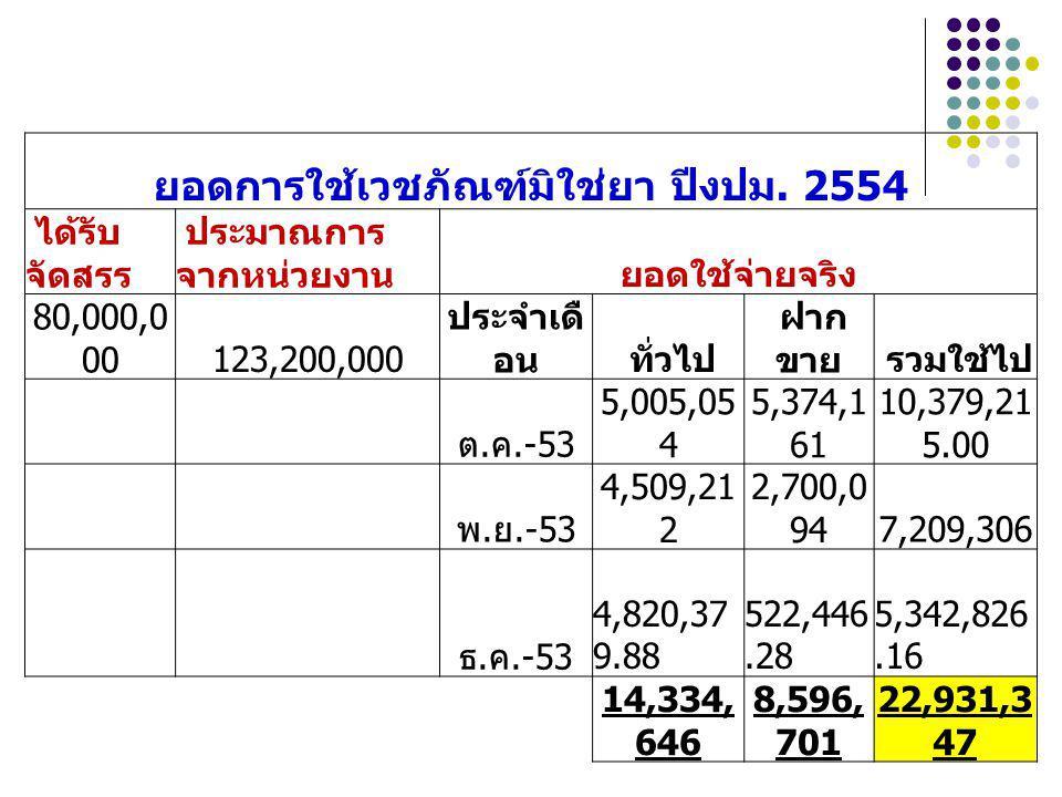 ยอดการใช้เวชภัณฑ์มิใช่ยา ปีงปม. 2554