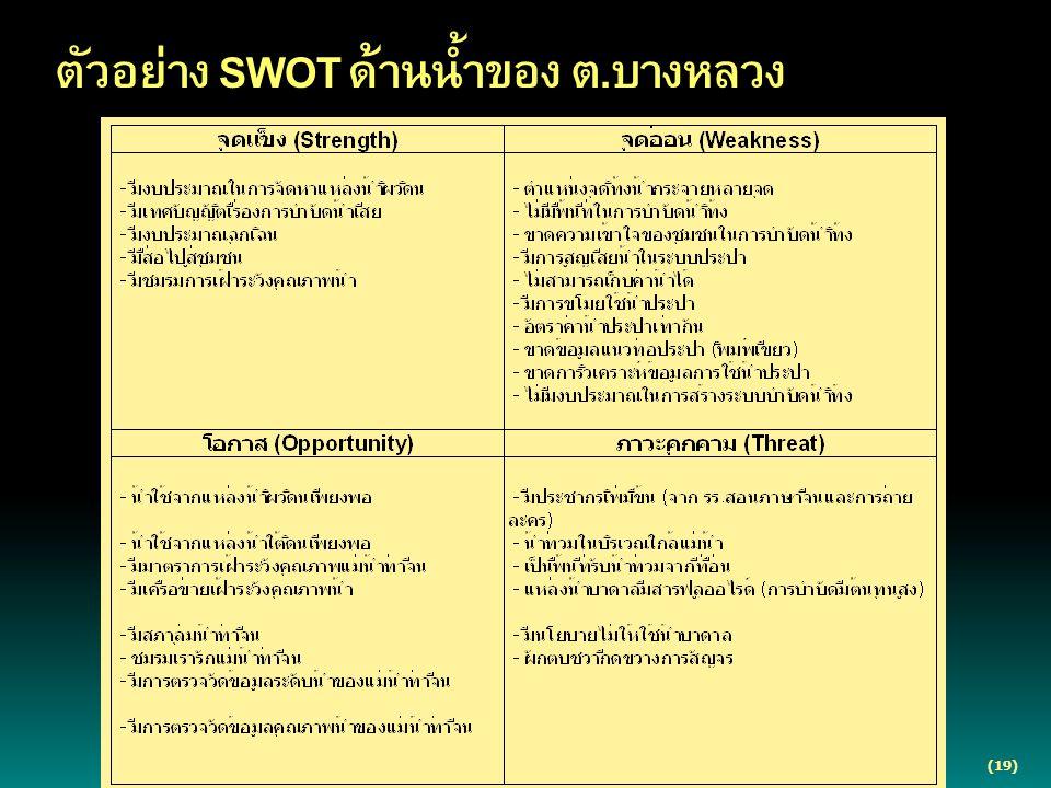ตัวอย่าง SWOT ด้านน้ำของ ต.บางหลวง