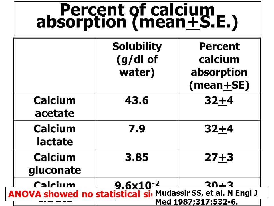 Percent of calcium absorption (mean+S.E.)