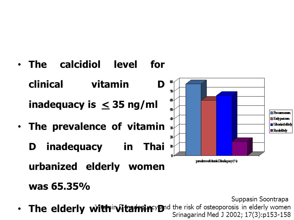 The calcidiol level for clinical vitamin D inadequacy is < 35 ng/ml
