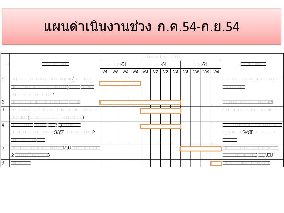 แผนดำเนินงานช่วง ก.ค.54-ก.ย.54