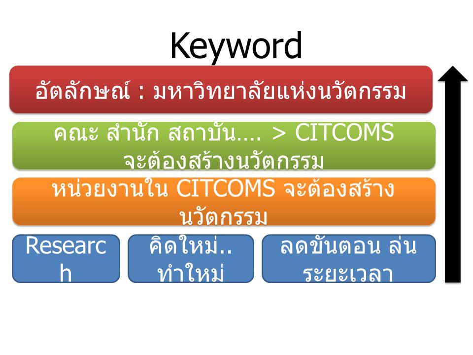 Keyword อัตลักษณ์ : มหาวิทยาลัยแห่งนวัตกรรม