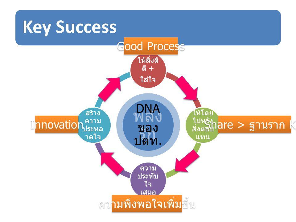 Key Success พลังรัก DNA ของ ปตท. Good Process Innovation