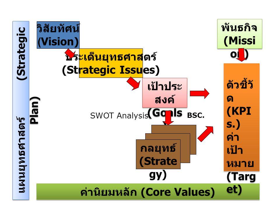 แผนยุทธศาสตร์ (Strategic Plan) ค่านิยมหลัก (Core Values)