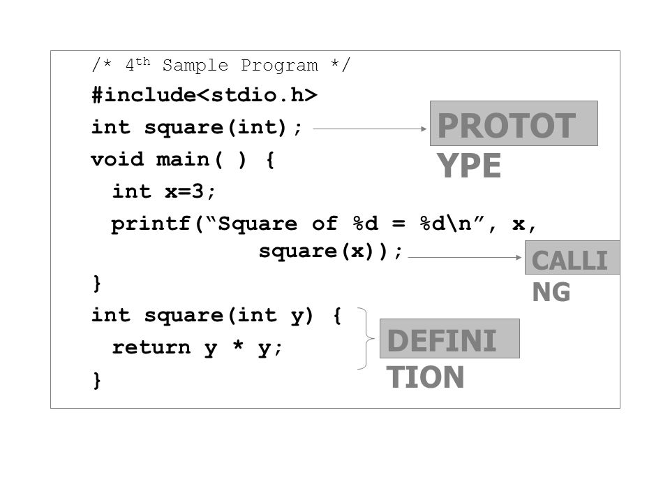 PROTOTYPE DEFINITION CALLING #include<stdio.h> int square(int);