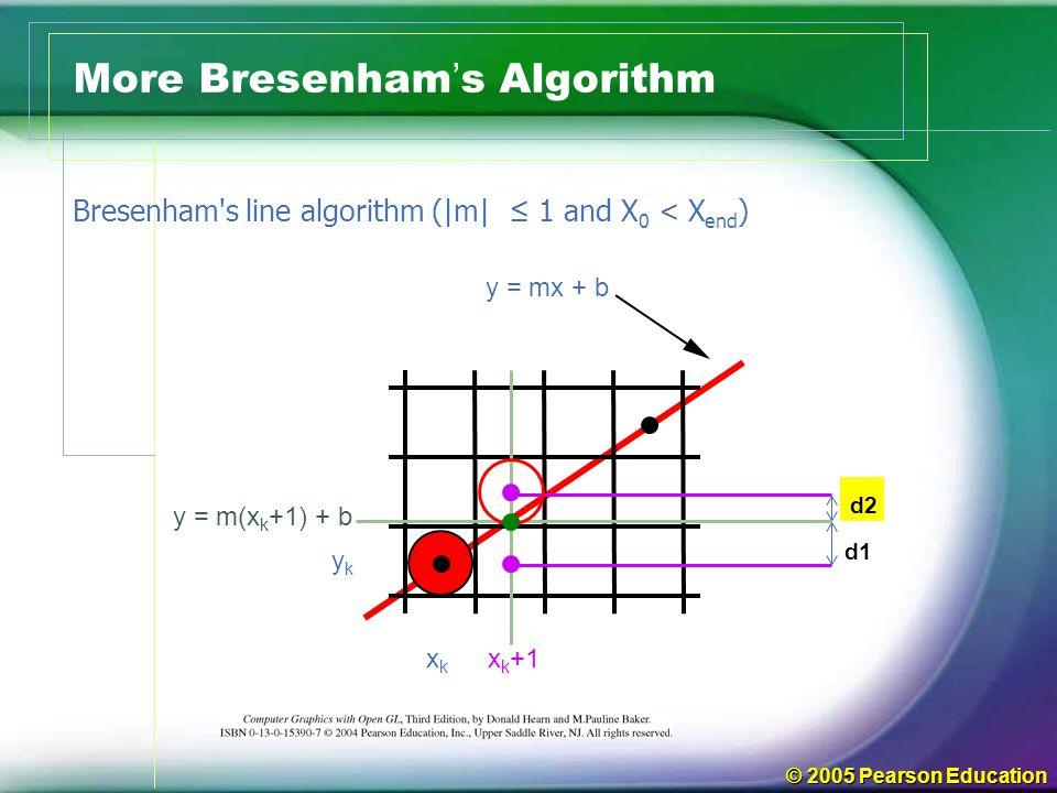 More Bresenham's Algorithm