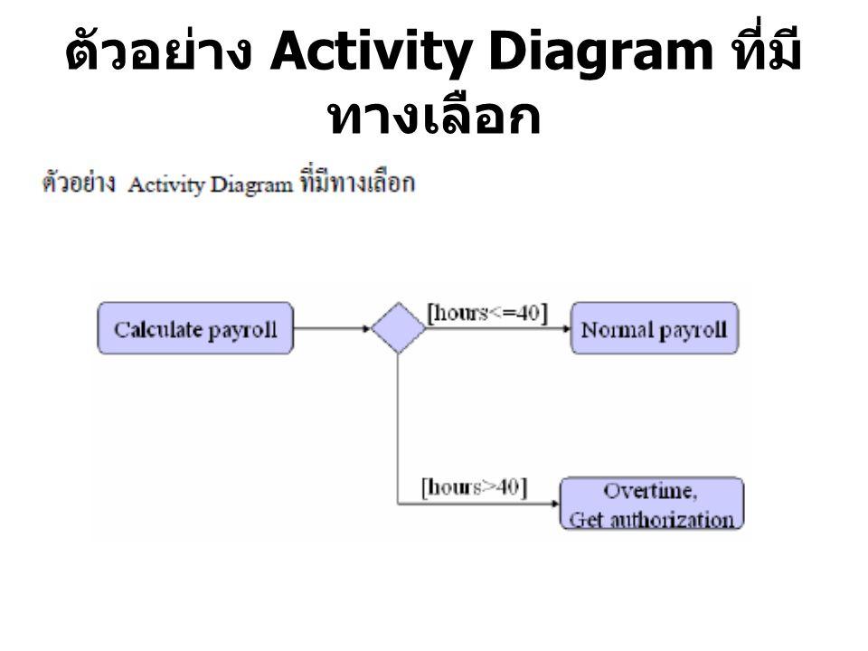 ตัวอย่าง Activity Diagram ที่มีทางเลือก