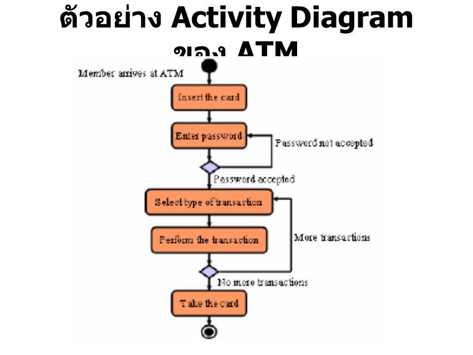 ตัวอย่าง Activity Diagram ของ ATM