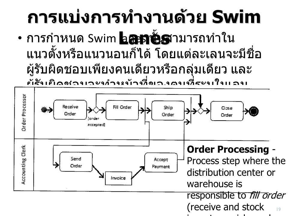 การแบ่งการทำงานด้วย Swim Lanes