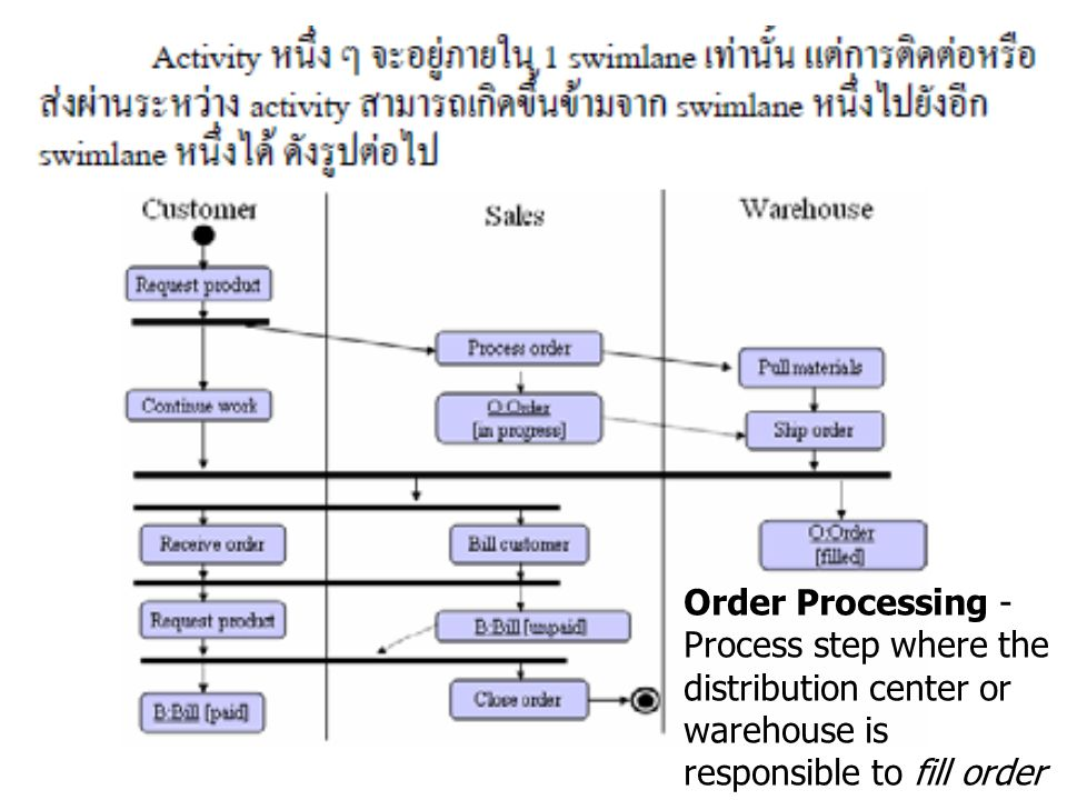Order Processing - Process step where the distribution center or warehouse is responsible to fill order (receive and stock inventory, pick, pack and ship orders)