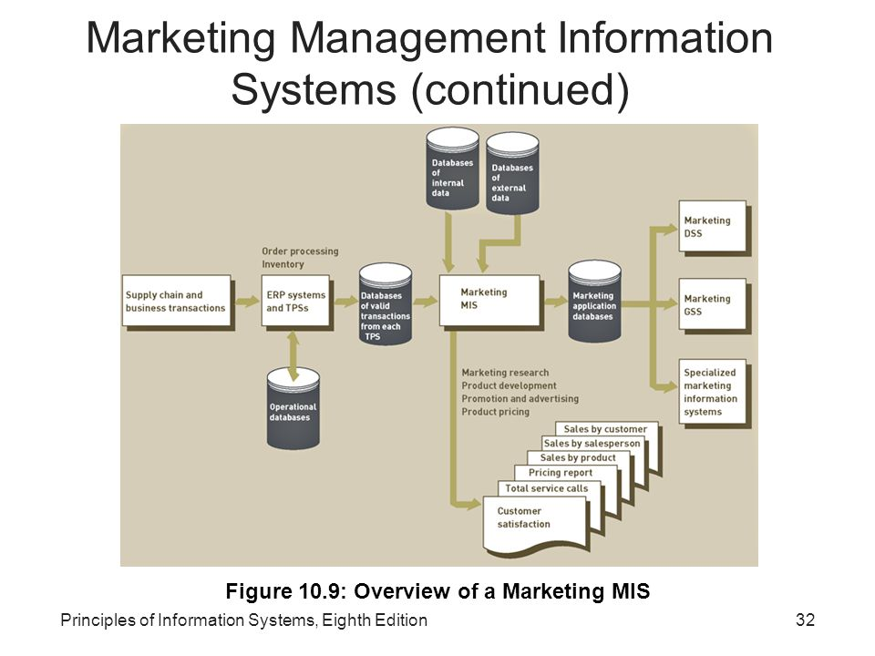mis management information systems An information system refers to a set of network of components which act together towards producing, distributing and processing information lets understand the various aspects of management information systems in detail.