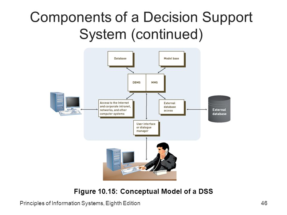 Components of a Decision Support System (continued)